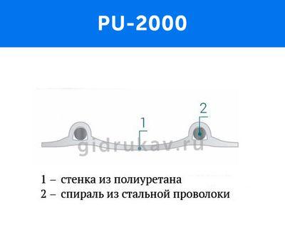Гибкий гофрированный рукав PU 2000 схема
